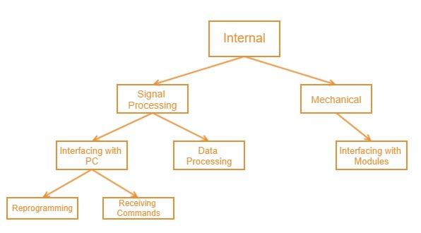 InternalControllerDiagram.jpg