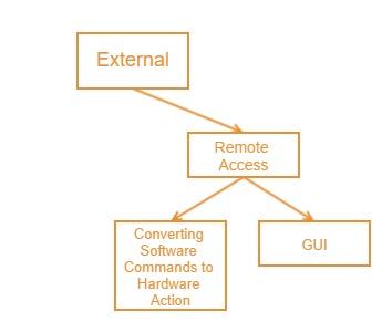 ExternalControllerDiagram.jpg