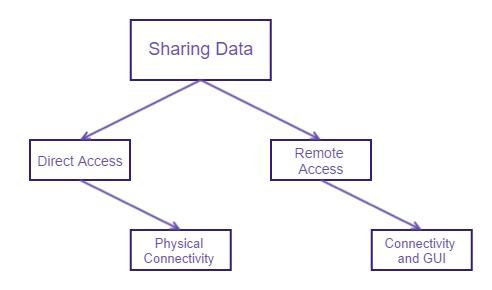 SharingDataOverview.jpg