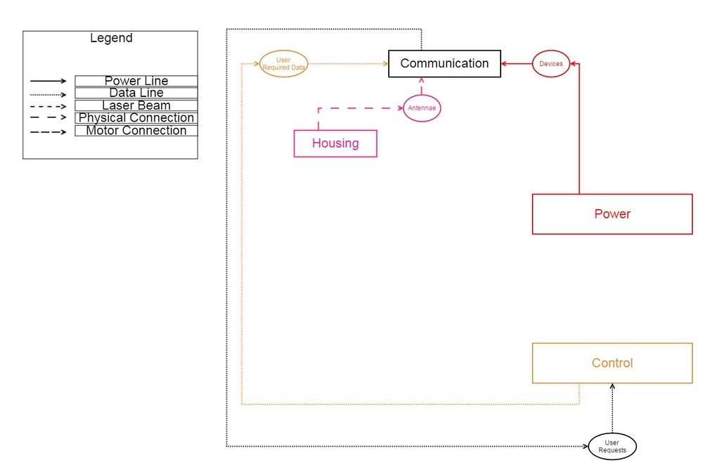 Communication Dependency Map.jpg